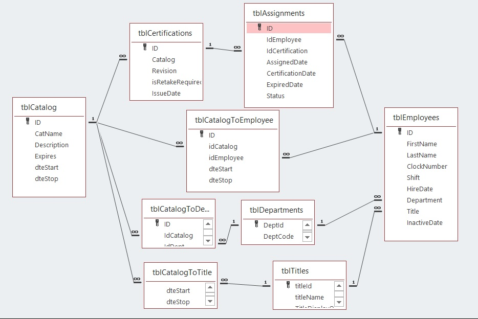 Database Design, Relationship Diagram